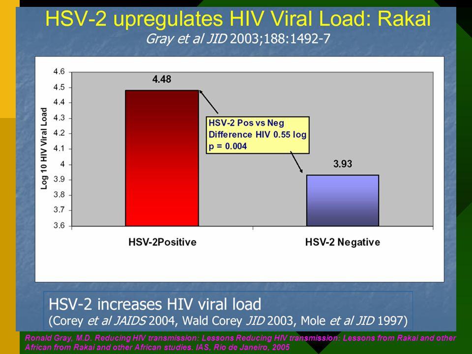 Les patients porteurs de sérologie positive HSV-2 ont une charge virale VIH plus élevée à Rakai