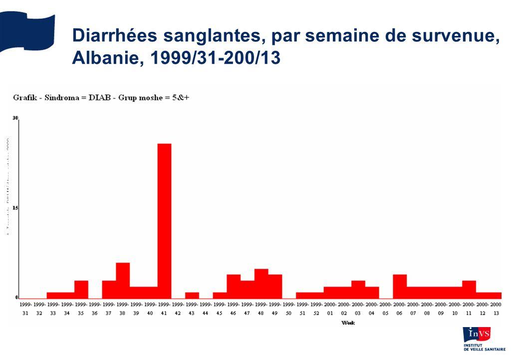 Diarrhées sanglantes, par semaine de survenue, Albanie, 1999/31-200/13