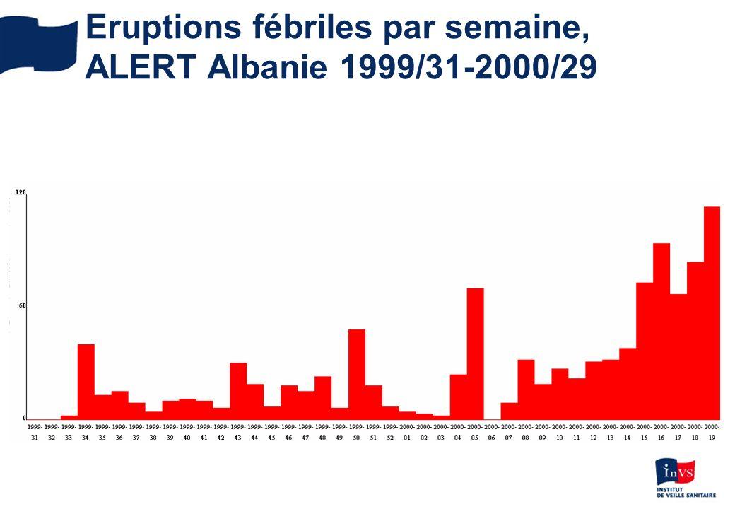 Eruptions fébriles par semaine, ALERT Albanie 1999/31-2000/29