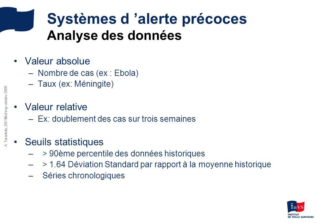 Systèmes d 'alerte précoces Analyse des données