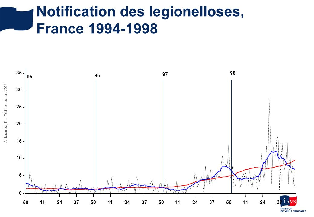 Notification des legionelloses, France 1994-1998