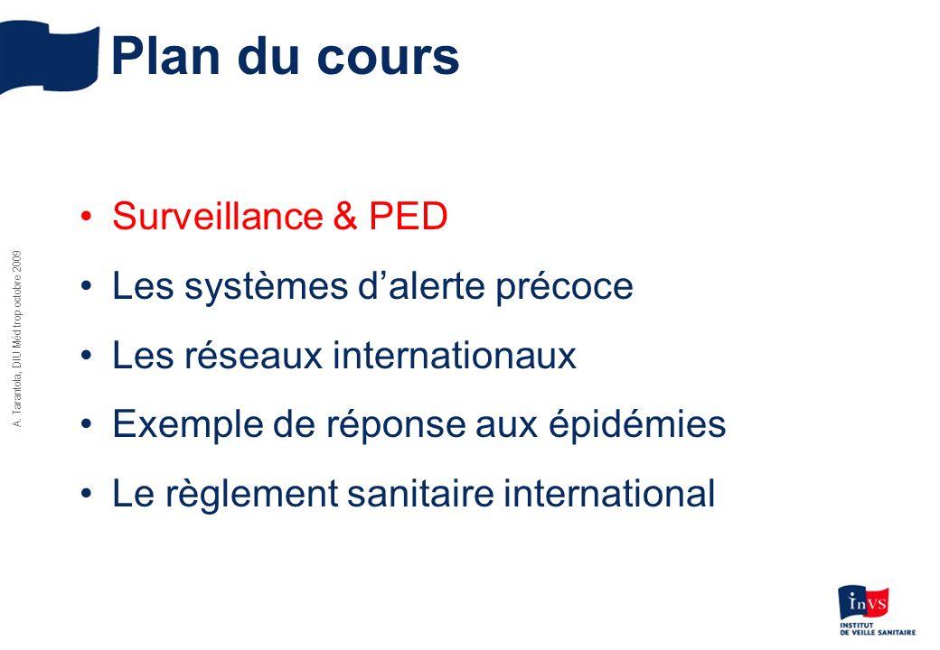 Plan du cours Surveillance & PED Les systèmes d'alerte précoce