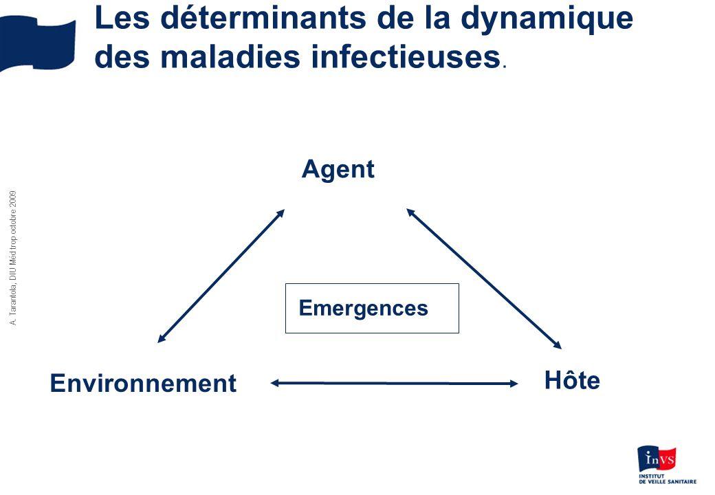 Les déterminants de la dynamique des maladies infectieuses.