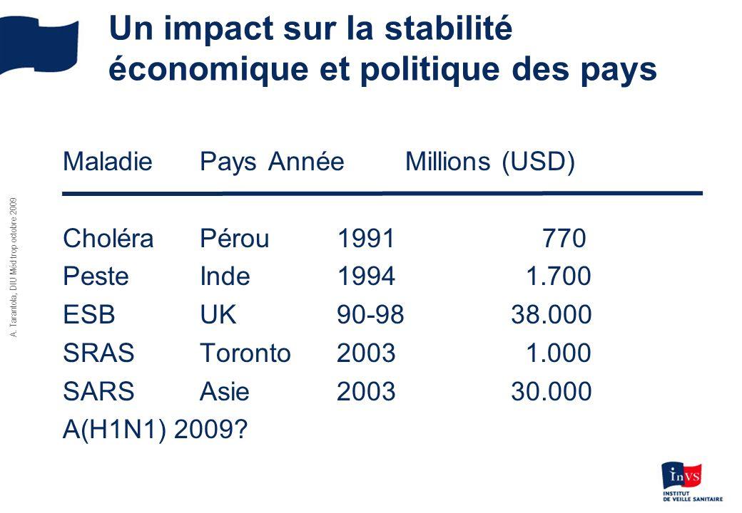Un impact sur la stabilité économique et politique des pays