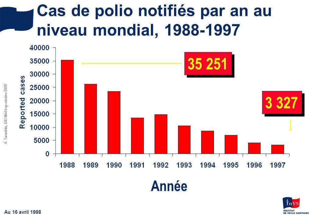 Cas de polio notifiés par an au niveau mondial, 1988-1997