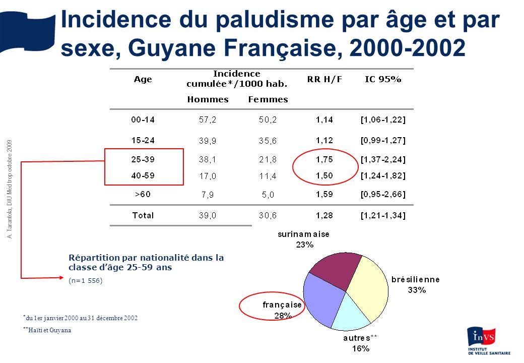 Incidence du paludisme par âge et par sexe, Guyane Française, 2000-2002