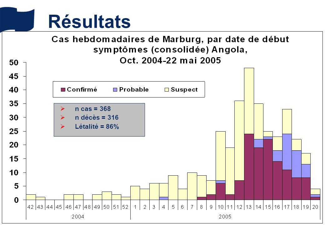 Résultats n cas = 368 n décès = 316 Létalité = 86%