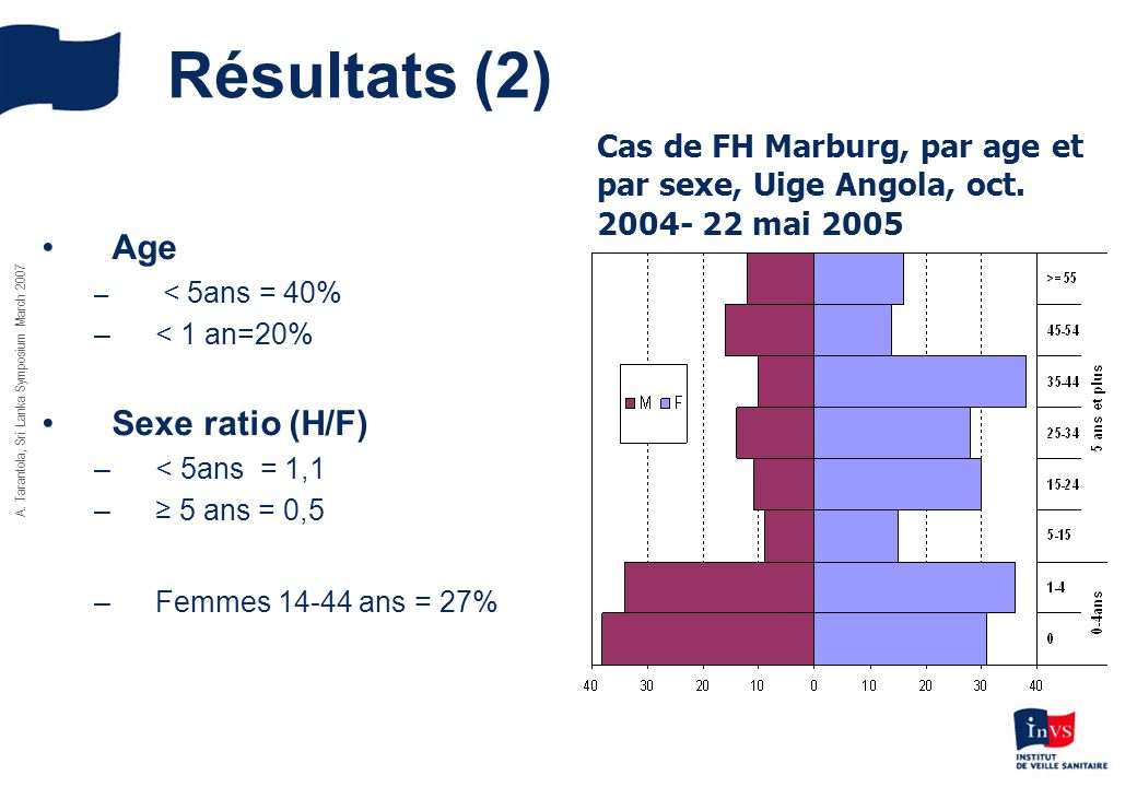 Résultats (2) Age Sexe ratio (H/F)