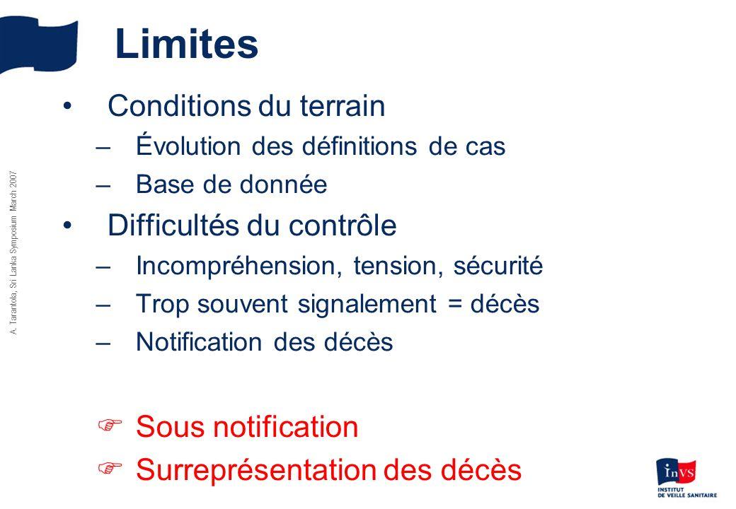 Limites Conditions du terrain Difficultés du contrôle