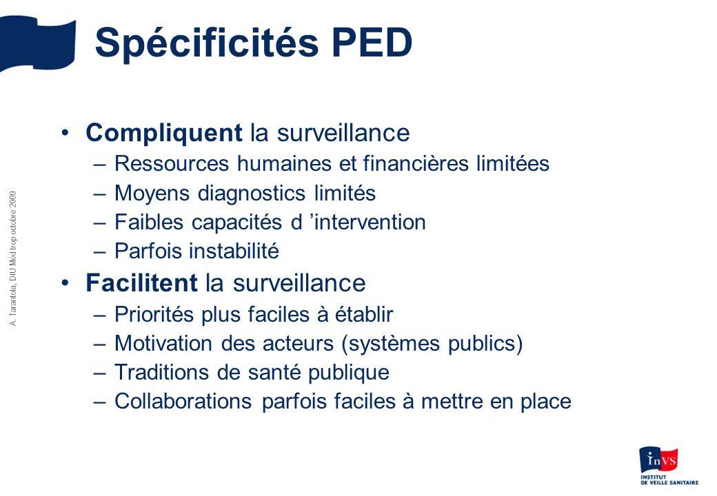 Spécificités PED Compliquent la surveillance