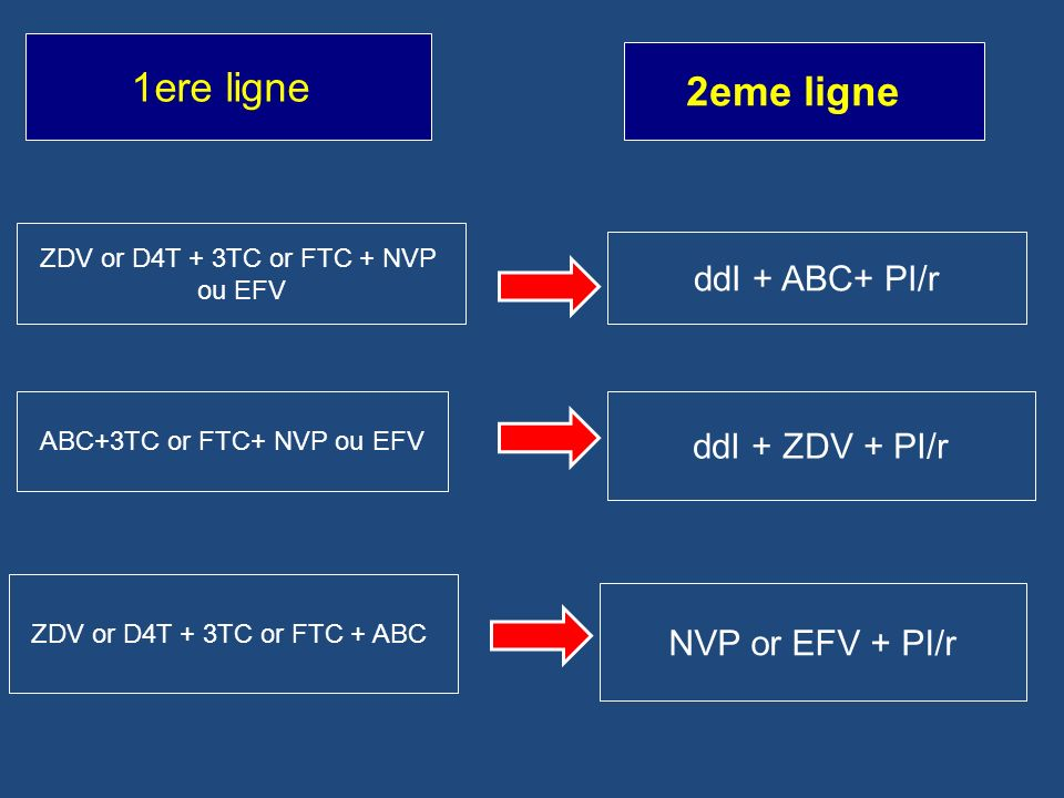 ABC+3TC or FTC+ NVP ou EFV