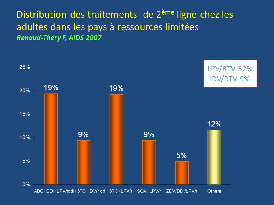 Distribution des traitements de 2ème ligne chez les adultes dans les pays à ressources limitées Renaud-Théry F, AIDS 2007