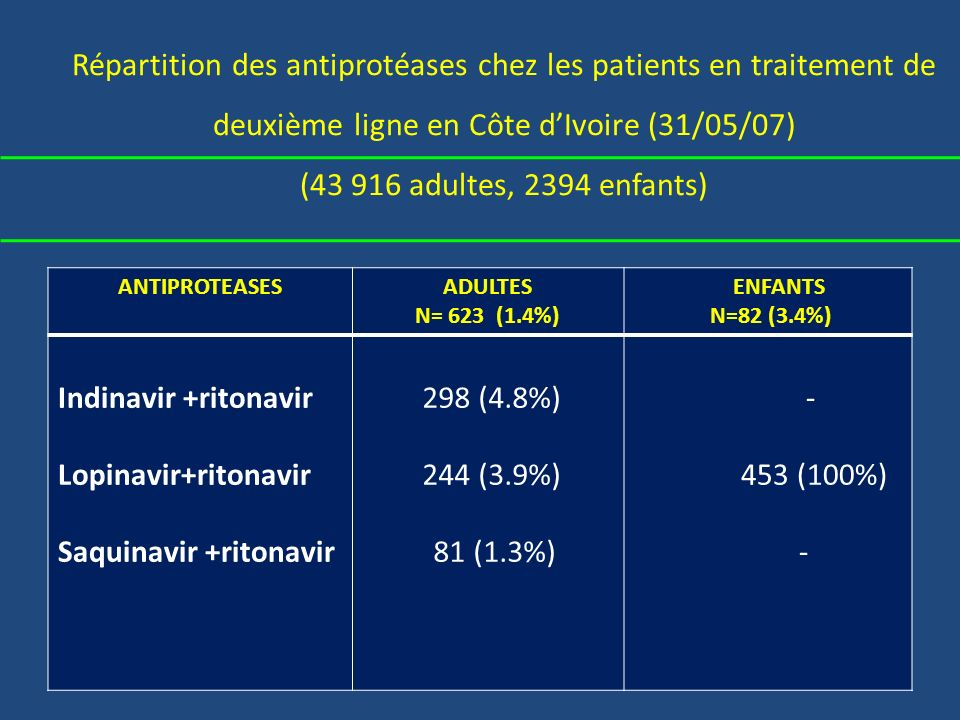 Répartition des antiprotéases chez les patients en traitement de deuxième ligne en Côte d'Ivoire (31/05/07) (43 916 adultes, 2394 enfants)