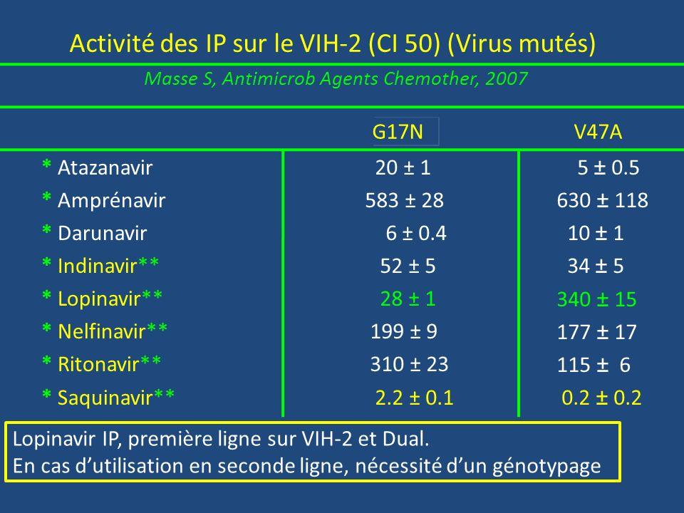 Activité des IP sur le VIH-2 (CI 50) (Virus mutés) Masse S, Antimicrob Agents Chemother, 2007