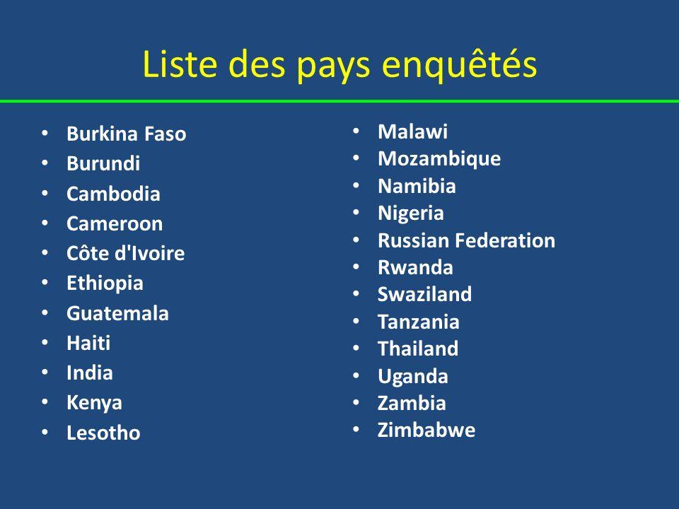 Liste des pays enquêtés