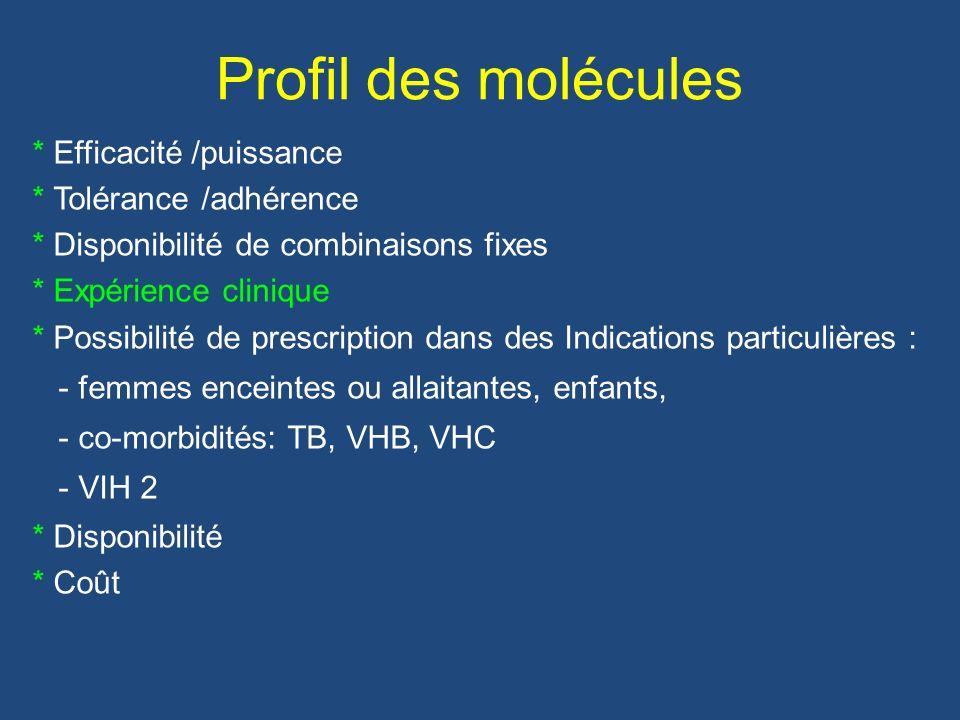 Profil des molécules * Efficacité /puissance * Tolérance /adhérence