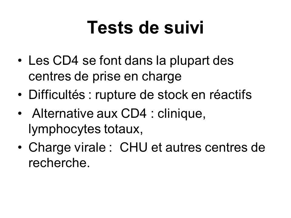 Tests de suivi Les CD4 se font dans la plupart des centres de prise en charge. Difficultés : rupture de stock en réactifs.