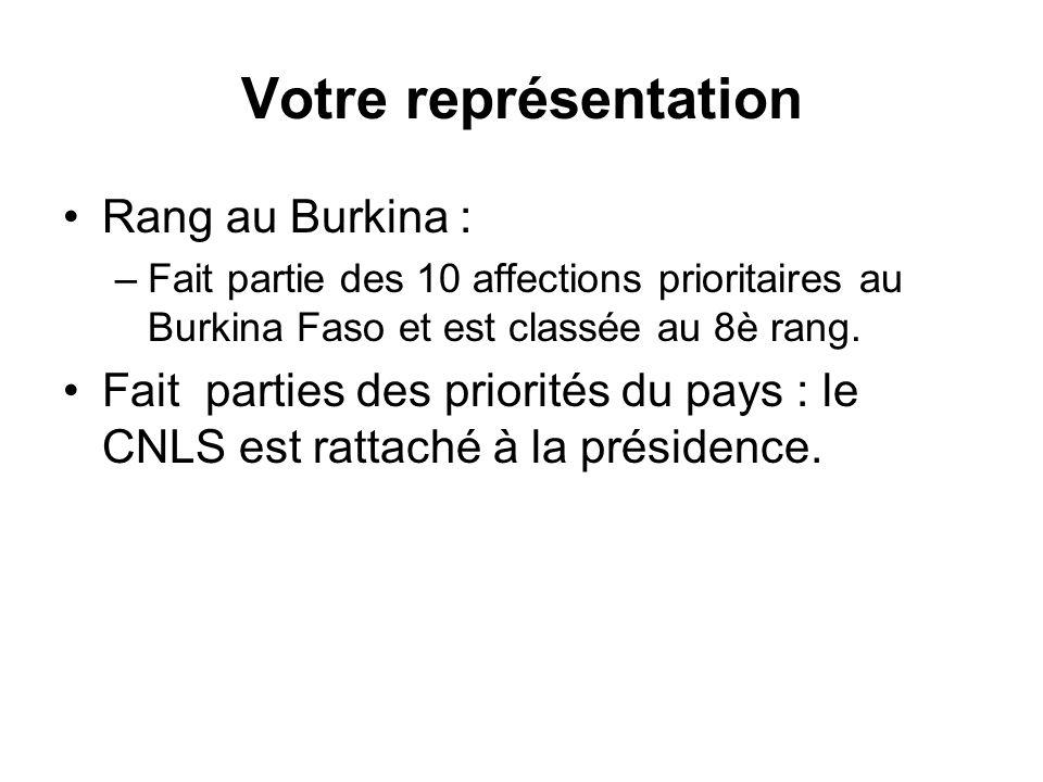 Votre représentation Rang au Burkina :