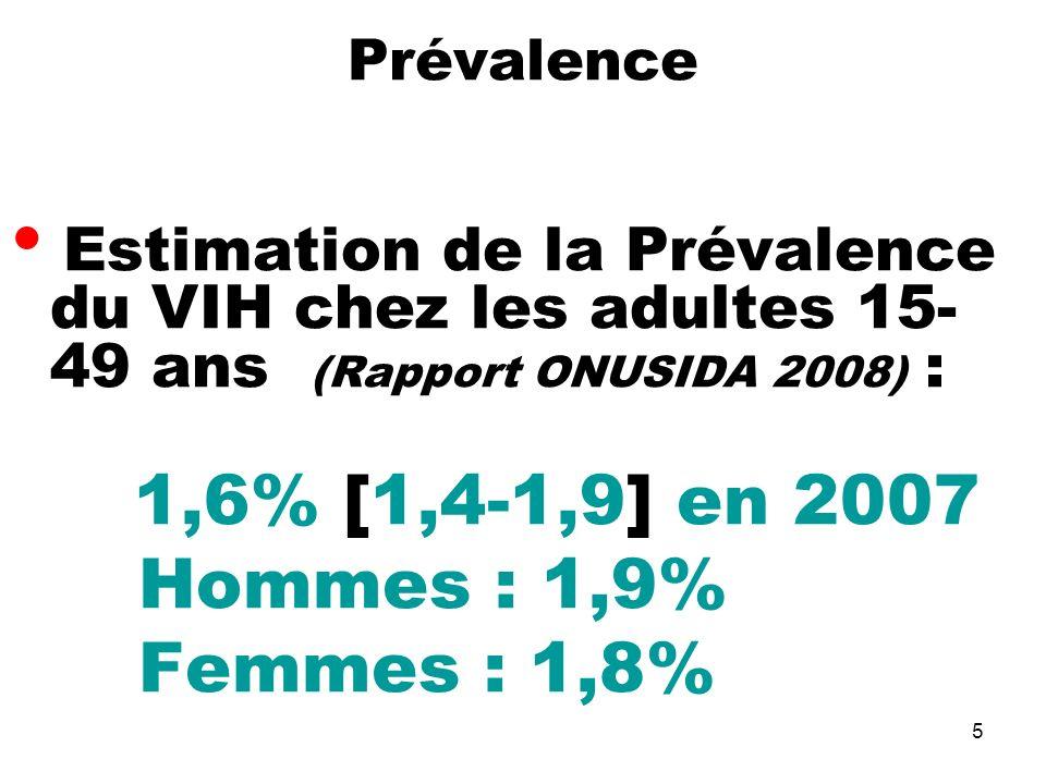 Hommes : 1,9% Femmes : 1,8% Prévalence