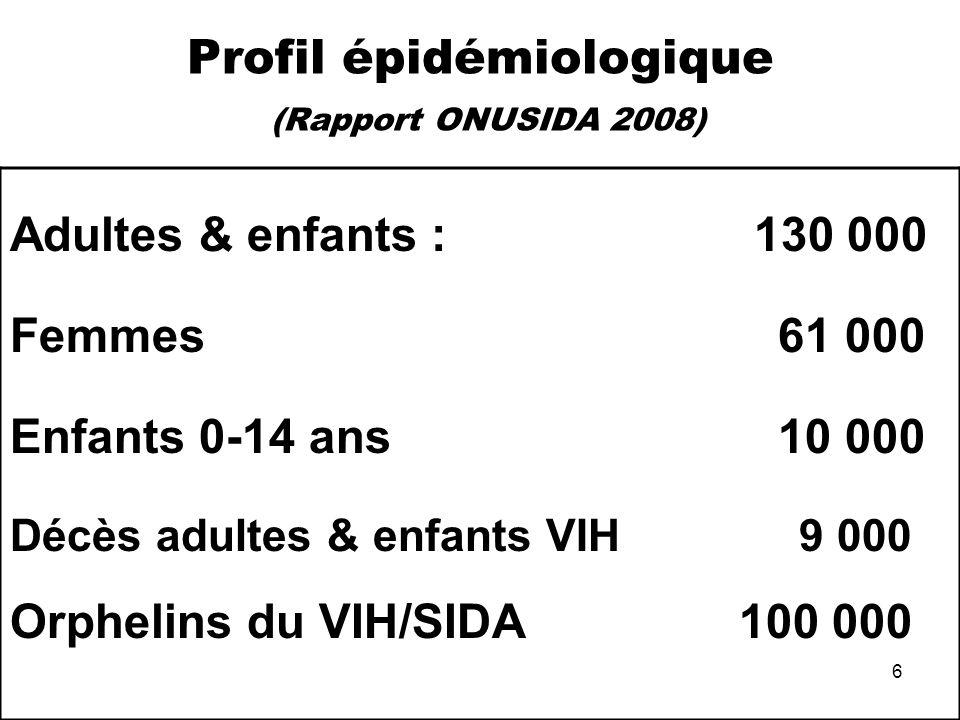 Profil épidémiologique (Rapport ONUSIDA 2008)