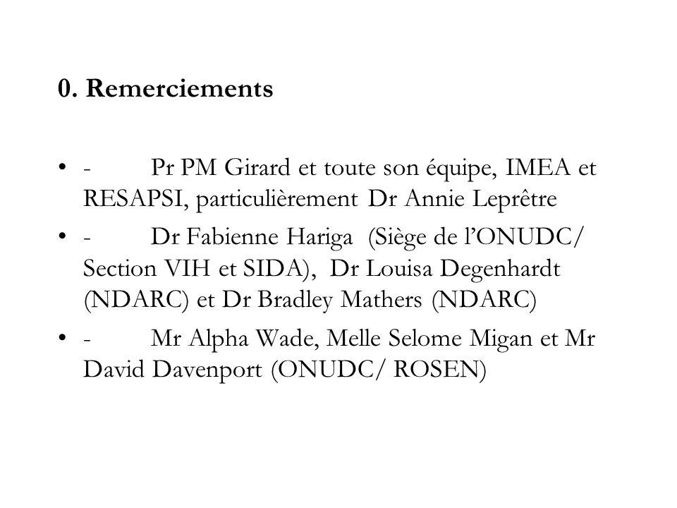 0. Remerciements - Pr PM Girard et toute son équipe, IMEA et RESAPSI, particulièrement Dr Annie Leprêtre.