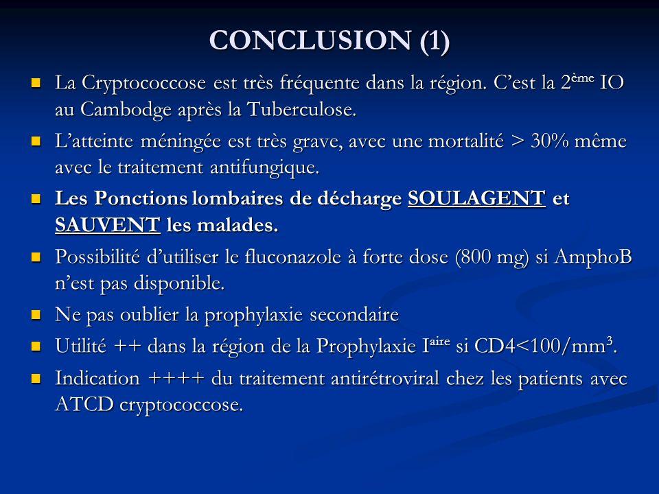 CONCLUSION (1) La Cryptococcose est très fréquente dans la région. C'est la 2ème IO au Cambodge après la Tuberculose.