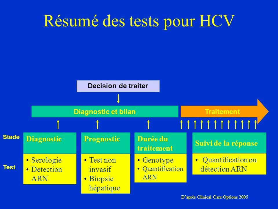 Résumé des tests pour HCV