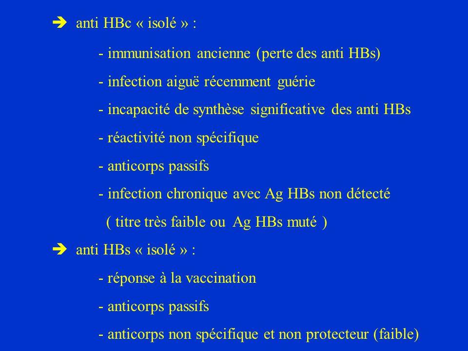 anti HBc « isolé » : - immunisation ancienne (perte des anti HBs)