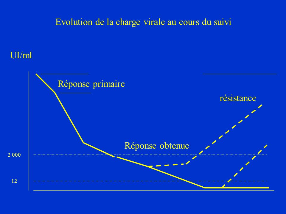 Evolution de la charge virale au cours du suivi