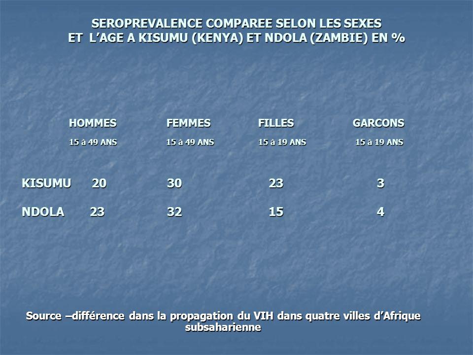 SEROPREVALENCE COMPAREE SELON LES SEXES