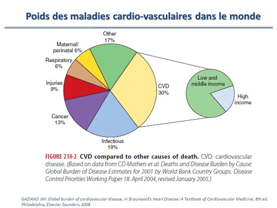Poids des maladies cardio-vasculaires dans le monde