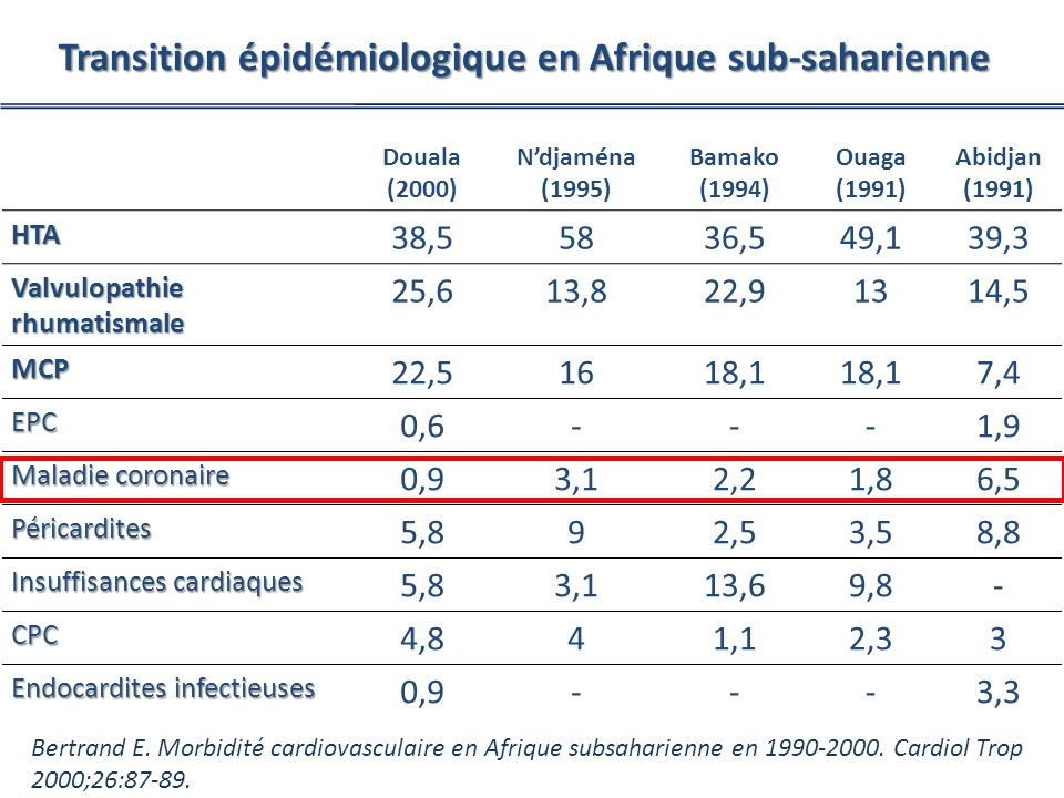 Transition épidémiologique en Afrique sub-saharienne