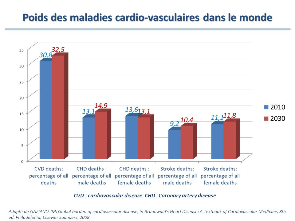 CVD : cardiovascular disease. CHD : Coronary artery disease