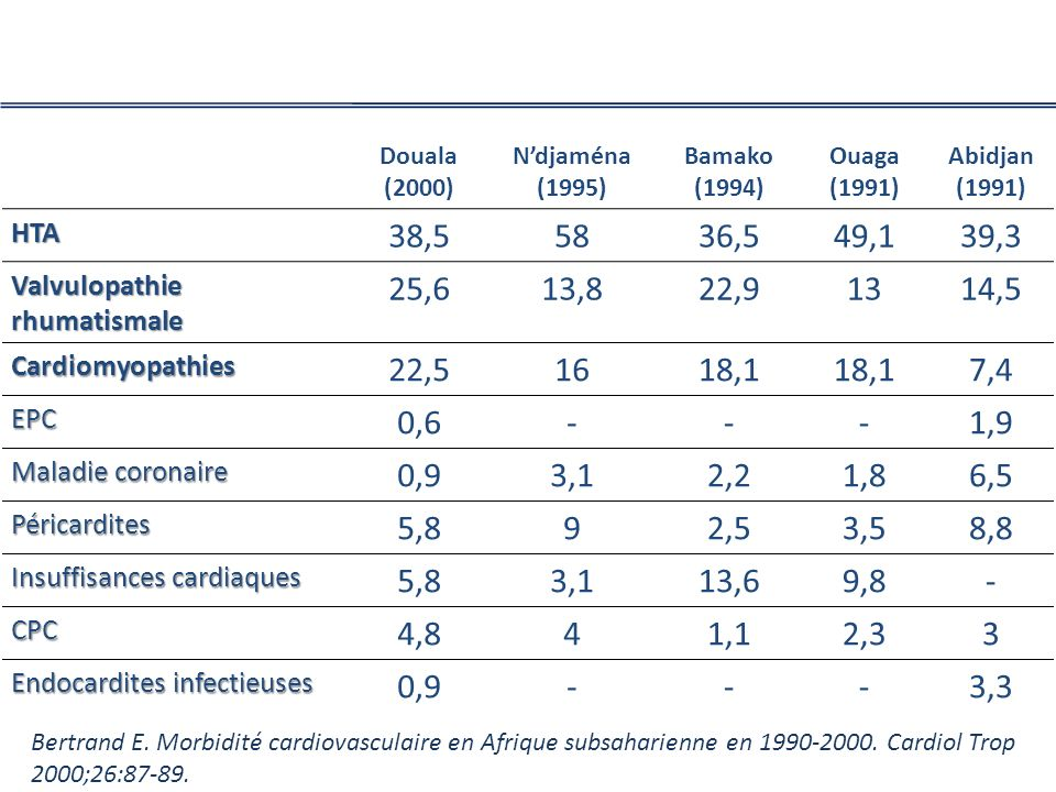 Douala (2000) N'djaména (1995) Bamako. (1994) Ouaga. (1991) Abidjan. HTA. 38,5. 58. 36,5.