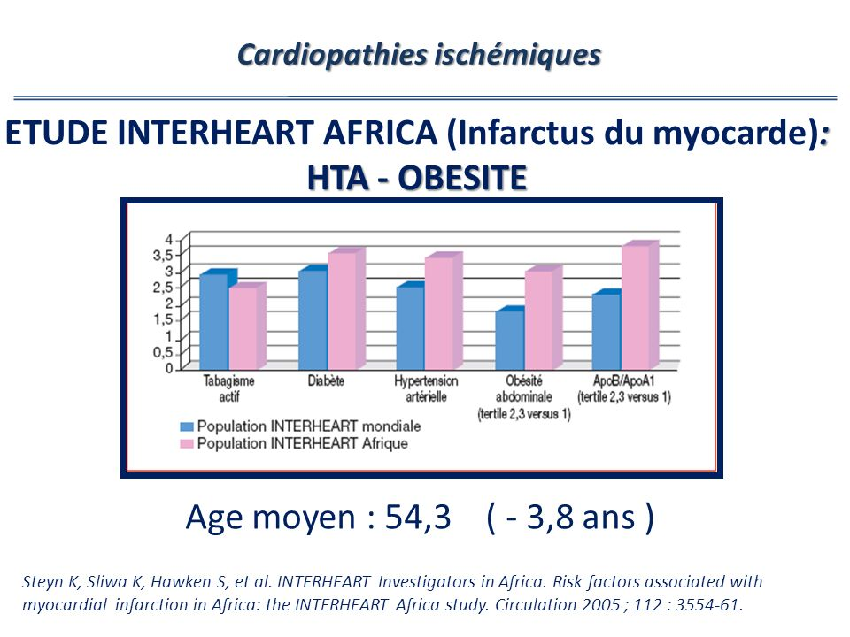 ETUDE INTERHEART AFRICA (Infarctus du myocarde): HTA - OBESITE
