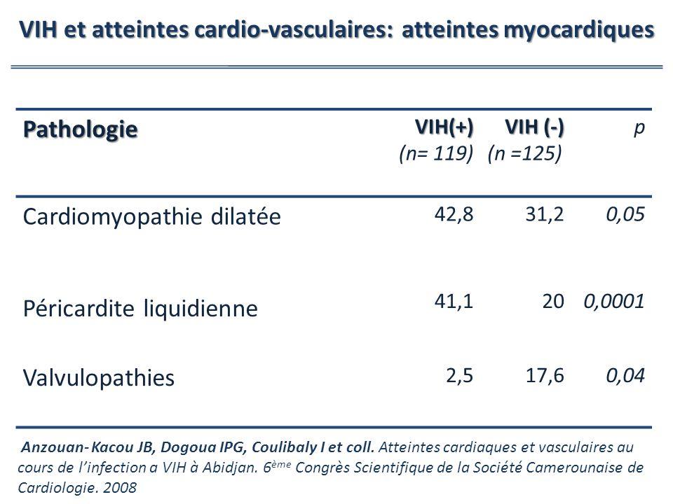 VIH et atteintes cardio-vasculaires: atteintes myocardiques