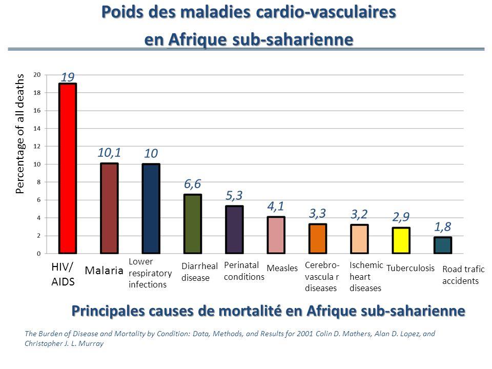 Poids des maladies cardio-vasculaires en Afrique sub-saharienne