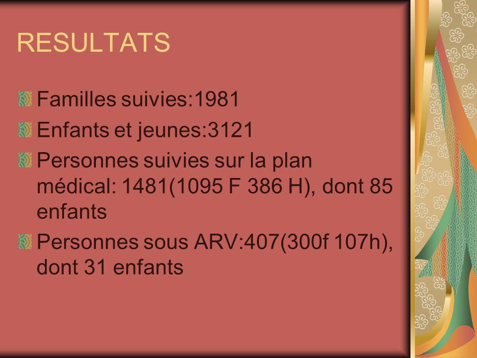 RESULTATS Familles suivies:1981 Enfants et jeunes:3121