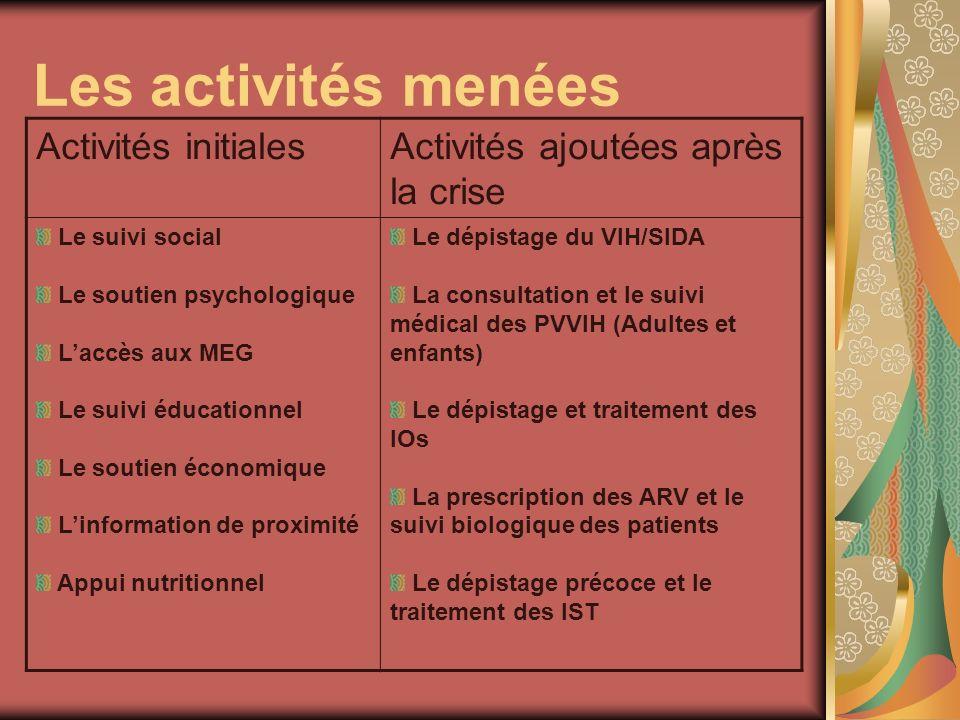 Les activités menées Activités initiales