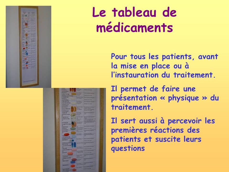 Le tableau de médicaments