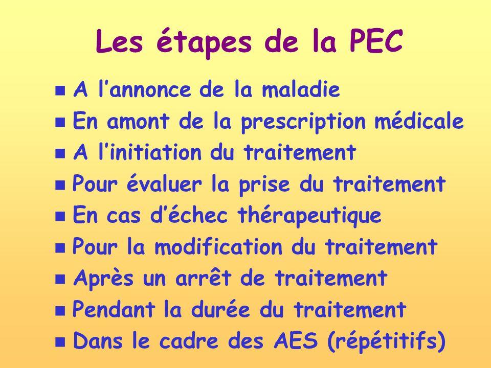 Les étapes de la PEC A l'annonce de la maladie
