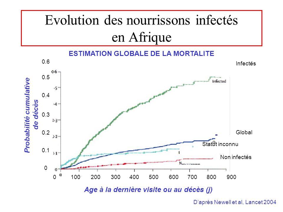 Evolution des nourrissons infectés en Afrique