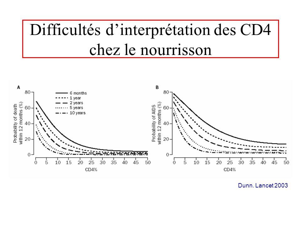 Difficultés d'interprétation des CD4 chez le nourrisson