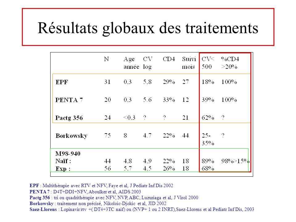 Résultats globaux des traitements