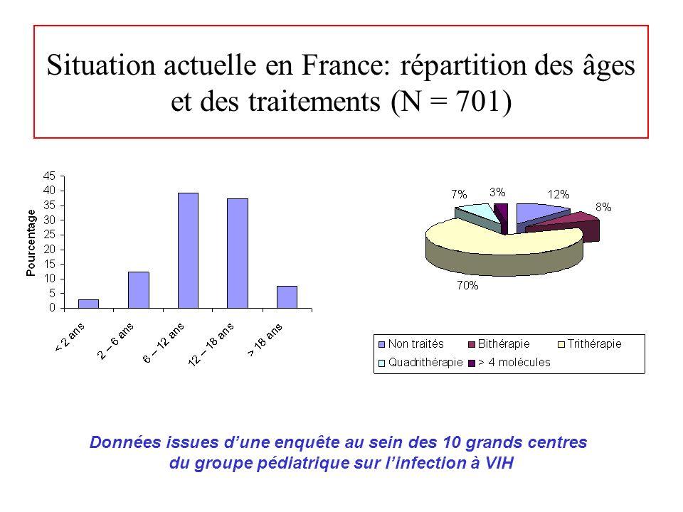 Situation actuelle en France: répartition des âges et des traitements (N = 701)
