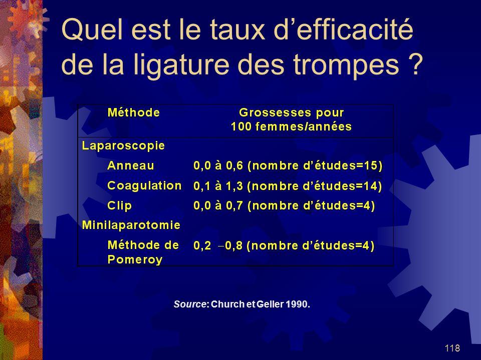 Quel est le taux d'efficacité de la ligature des trompes