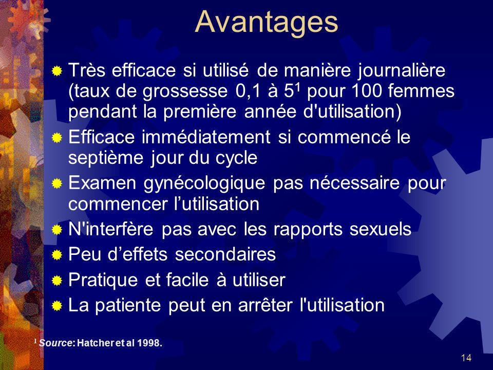 AvantagesTrès efficace si utilisé de manière journalière (taux de grossesse 0,1 à 51 pour 100 femmes pendant la première année d utilisation)