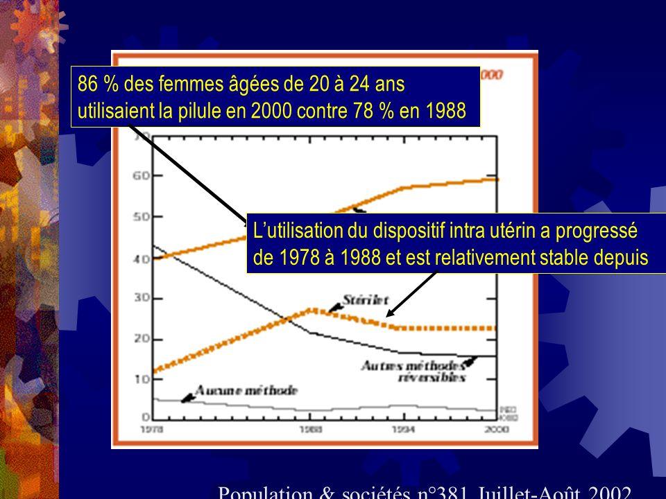 86 % des femmes âgées de 20 à 24 ans utilisaient la pilule en 2000 contre 78 % en 1988