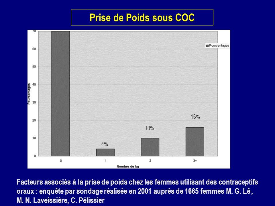 Prise de Poids sous COC16% 10% 4%