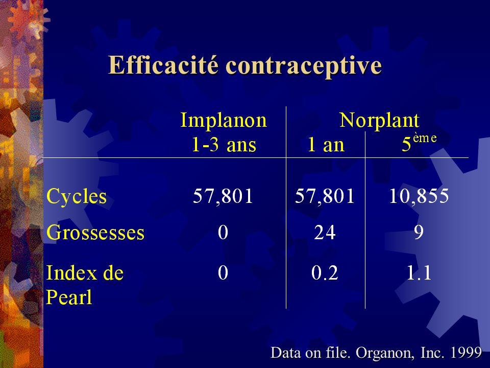 Efficacité contraceptive
